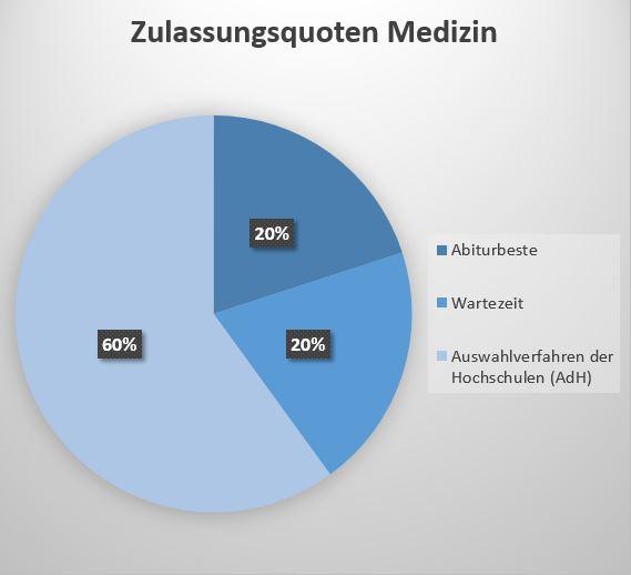 Diagramm: Zulassungsquoten Medizin